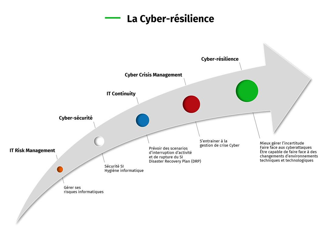 Infographie : la cyber-résilience