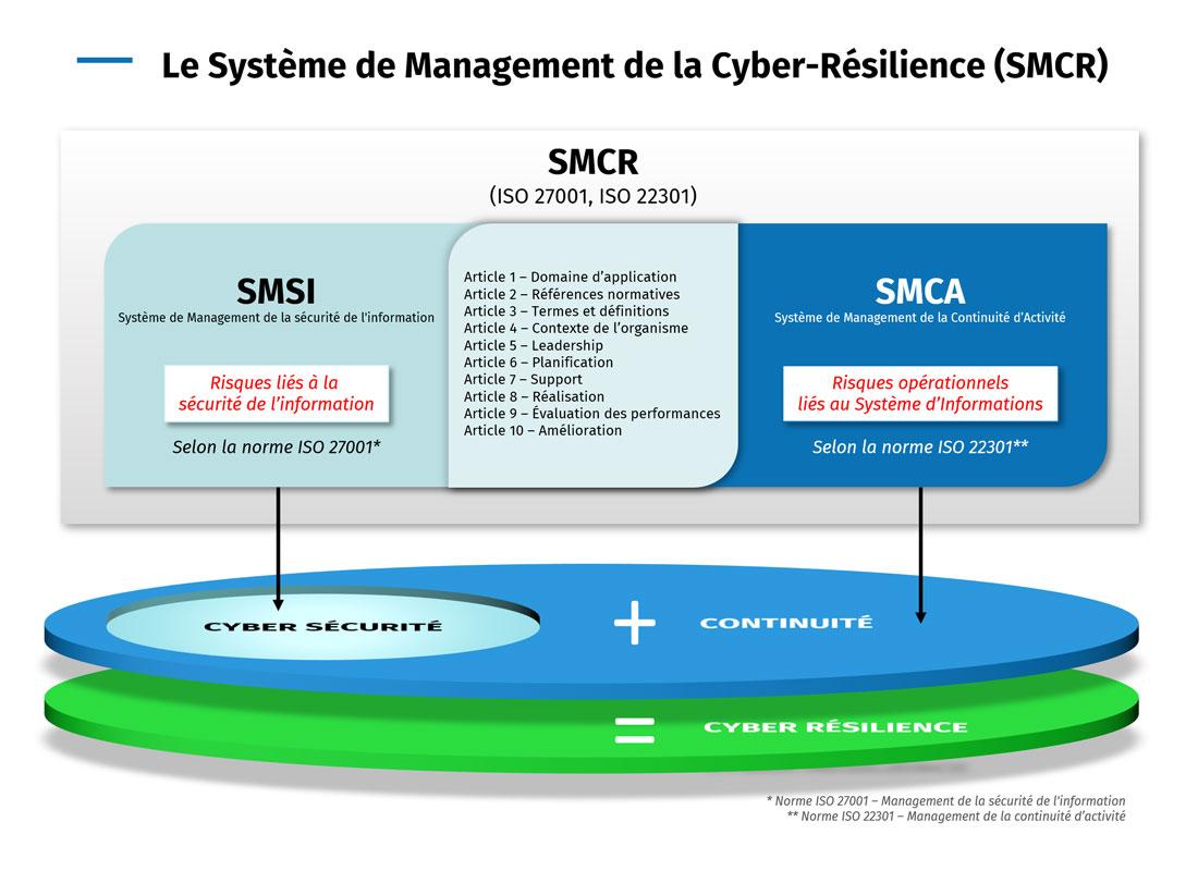 Infographie : Système de Management-de la Cyber Résilience-SMCR