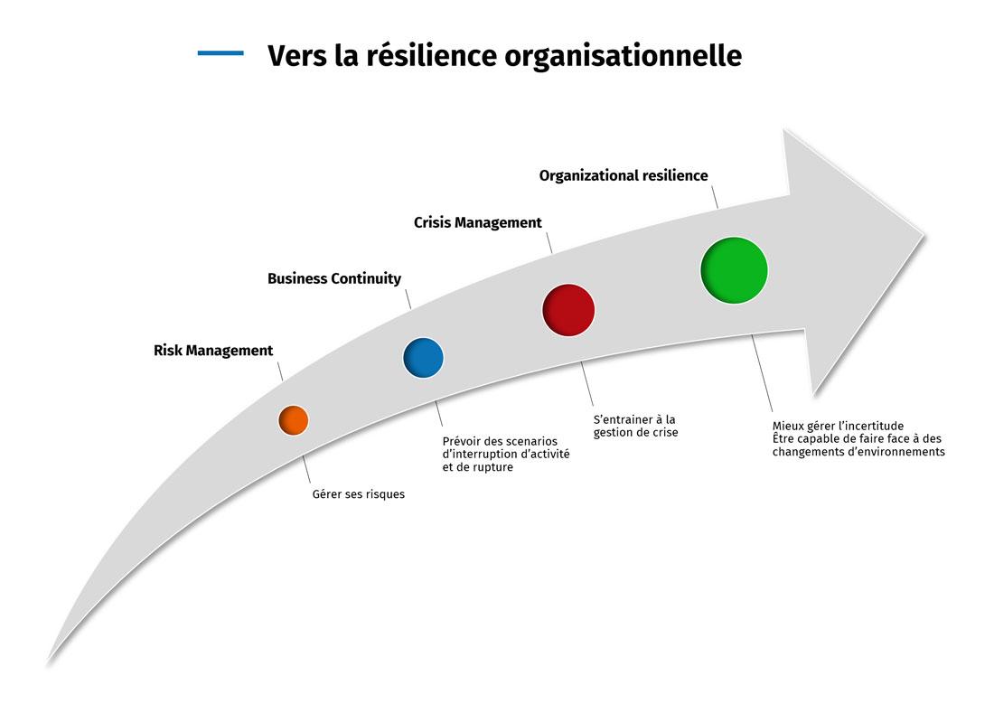 Infographie : vers la résilience organsiationnelle